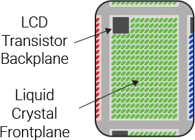 Conventional AMLCD