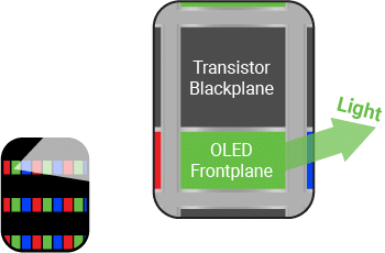 Conventional OLED pixel