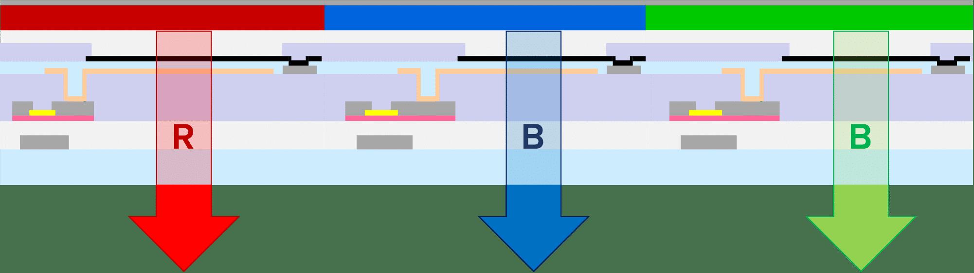 RGB Cross Section